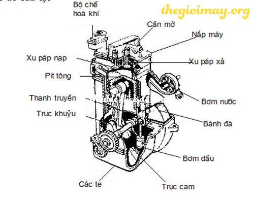Nguyên lý hoạt động của động cơ 4 kỳ