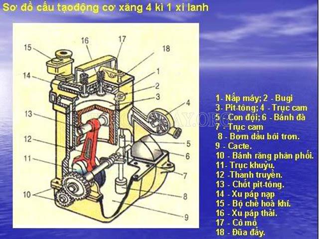 Cấu tạo của động cơ xe 4 thì