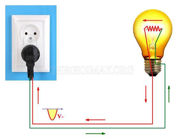 Điện năng được chuyển hóa thành quang năng