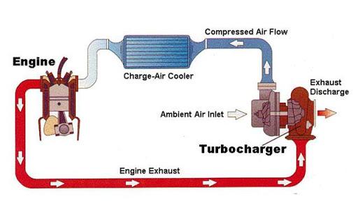 Quá trình hoạt động của Turbo