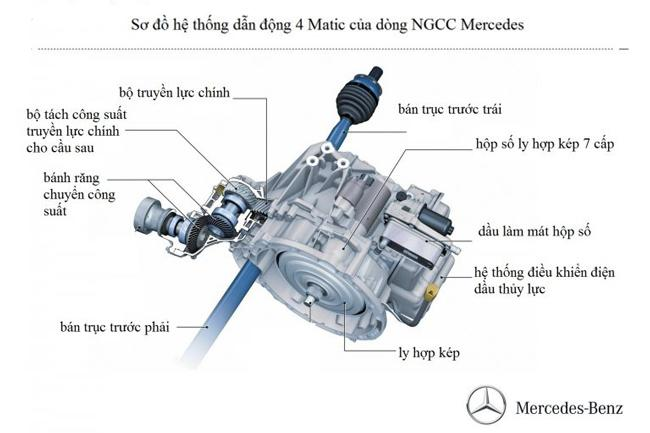 dong-co-4-banh-4matic