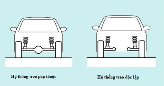 phan-loai-he-thong-treo-o-to