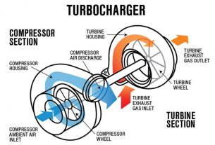 Turbocharger-la-gi