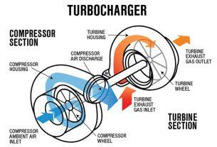 Turbocharger-la-gi