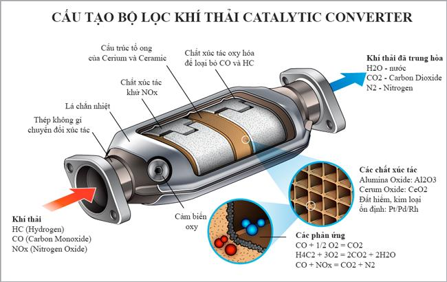 catalytic-converter-la-gi