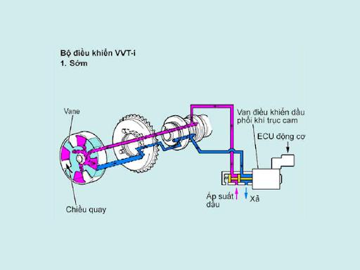 Nguyên lý hoạt động của VVT-i