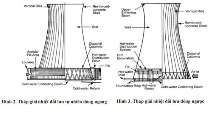 Đặc điểm tháp giải nhiệt đối lưu tự nhiên