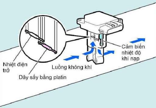 Nguyên lý hoạt động của cảm biến lưu lượng khí nạp