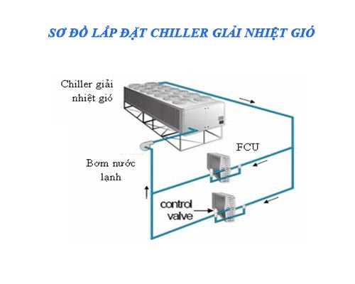 cấu tạo chiller giải nhiệt gió