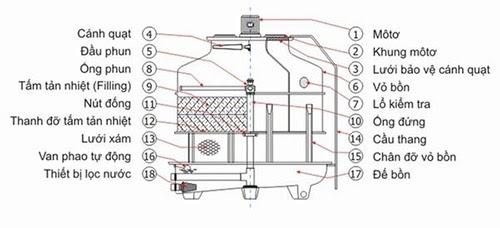 Cấu tạo của tháp giải nhiệt công nghiệp