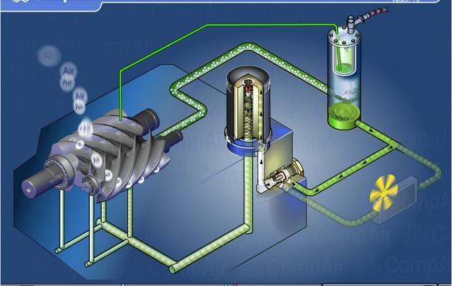 Dầu máy nén khí có nhiều tác dụng như:giảm ma sát, làm mát, làm sạch, trung hòa axit, làm kín,....