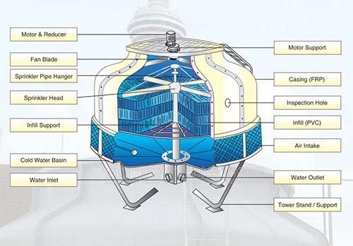tháp giải nhiệt genius