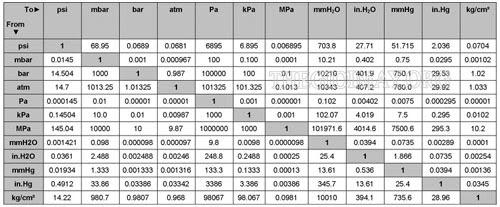 Bảng quy đổi các đơn vị đo áp suất