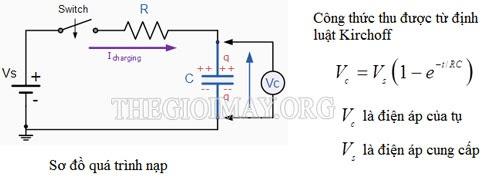 Sơ đồ quá trình nạp của tụ điện